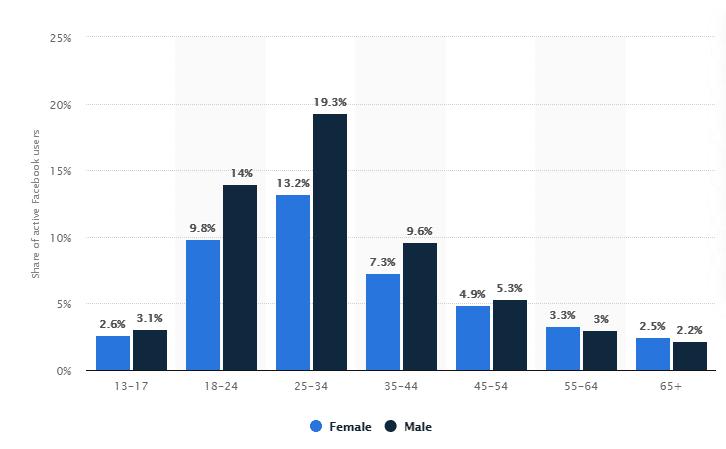 facebook age segmentation